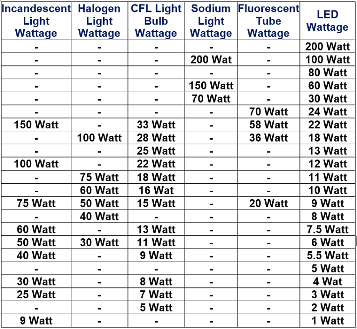 Table:Equivalent wattage of CFL, LED, Halogen light