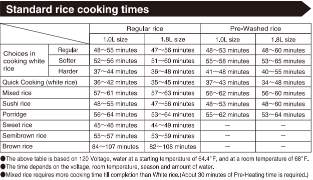 Time Chart of Food Preparation in Zojirushi Rice Cooker Food Preparation