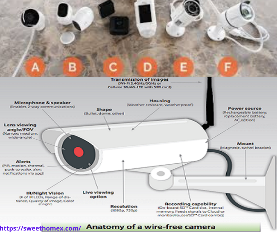 Anatomy of security camera without subscription