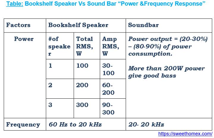 Bookshelf Speaker Vs Sound Bar -Audio Output